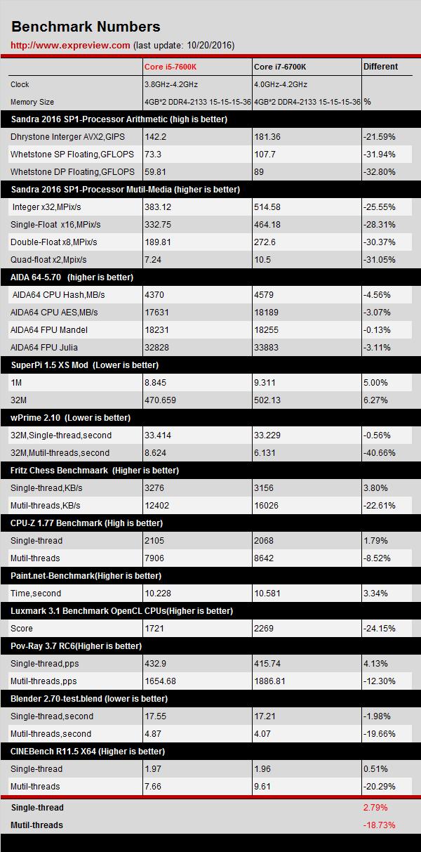 intel-core-i5-7600k-vs-intel-core-i7-6700k-performance-benchmarks-leaked