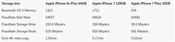 iphone-7-128gb-vs-iphone-7-32gb-storage-chart