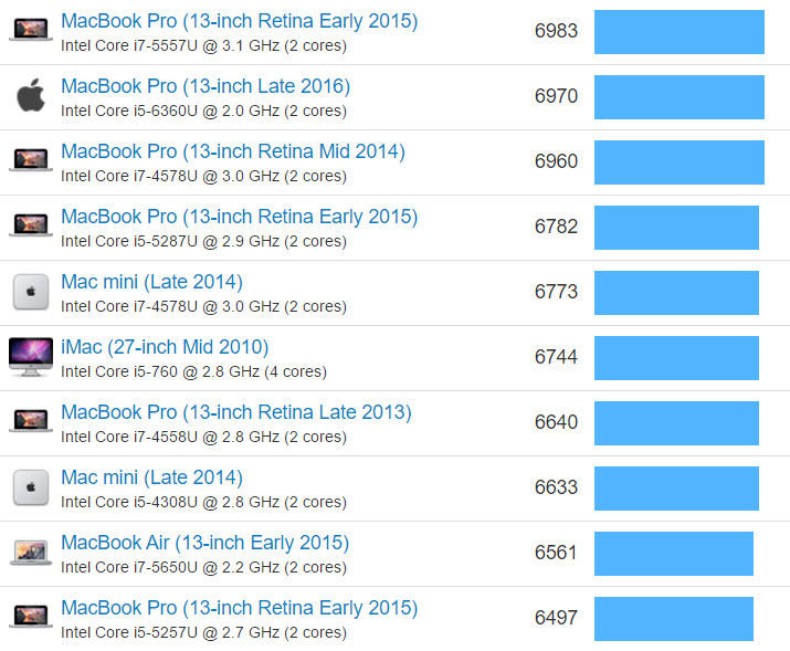 macbook-pro-13-inch-geekbench-benchmark-results-chart-screen-1