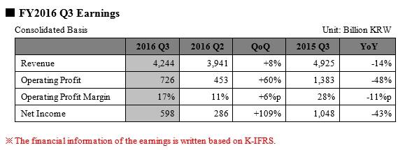sk-hynix-3q2016-earnings