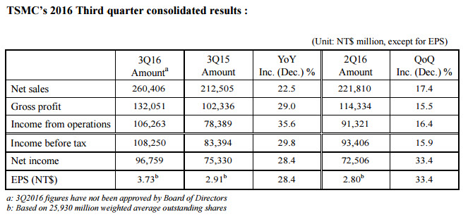 tsmc-3q2016-consolidated-revenue-chart-screenshot