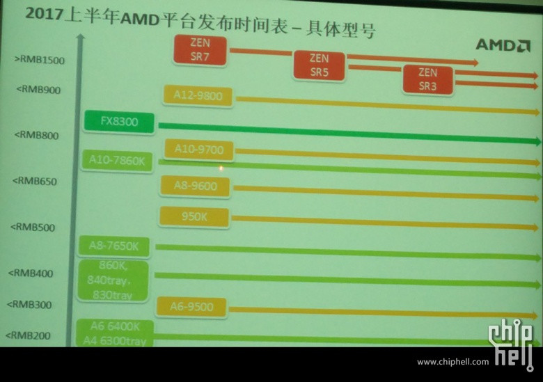 amd-summit-ridge-zen-pricing-leaked-slides