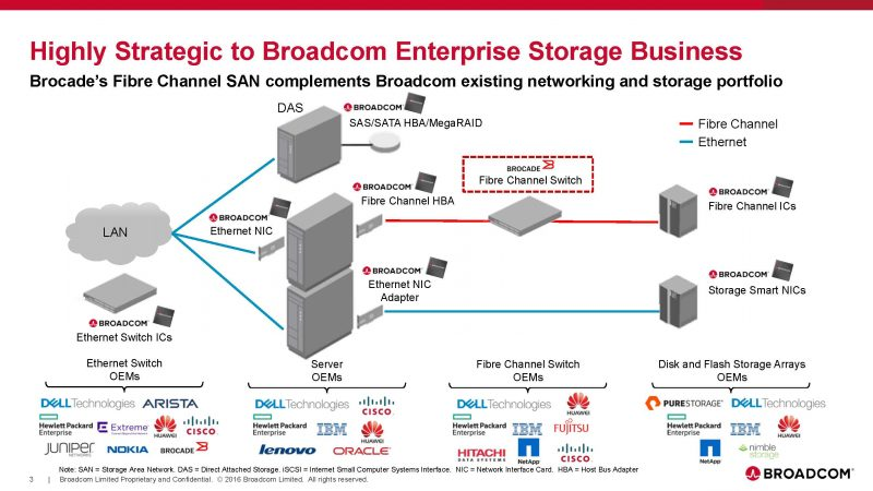 broadcom-acquires-brocade-investor-presentation_page_3