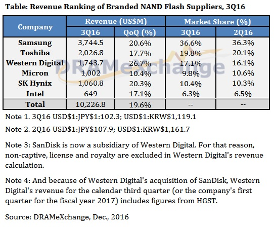dramxchange-3q2016-nand-market-analysis