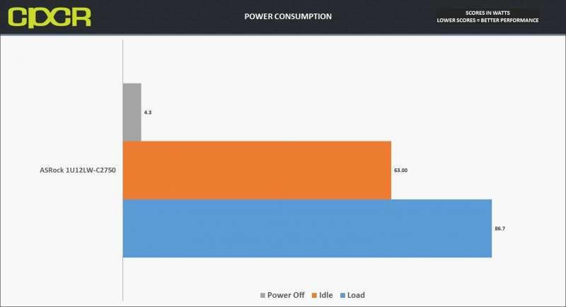 asrock 1u12lw c2750 freenas power consumption