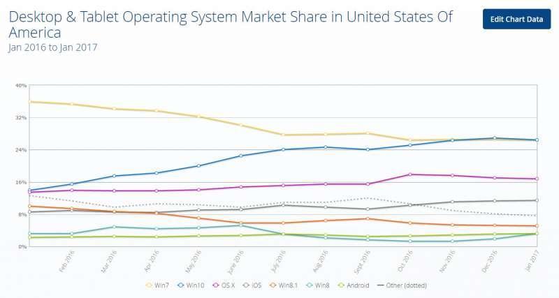statcounter operating system adoption january 2017 us screen