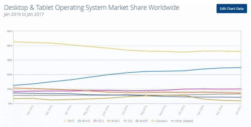 statcounter operating system adoption january 2017 worldwide screen