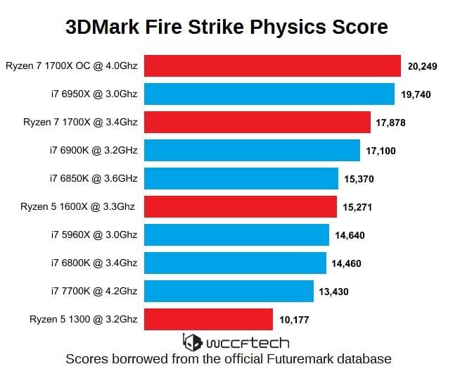 AMD Ryzen 3DMak Fire Strike Physics Score WM
