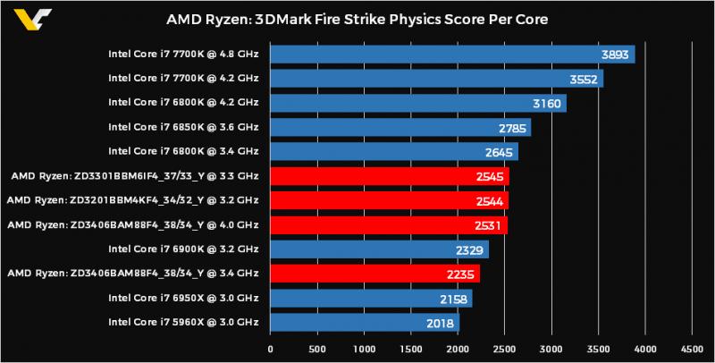 AMD Ryzen 3DMark Physics Score PER CORE
