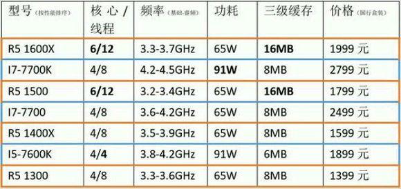 AMD Ryzen LeakedPricing R5 1600 i5 7600K