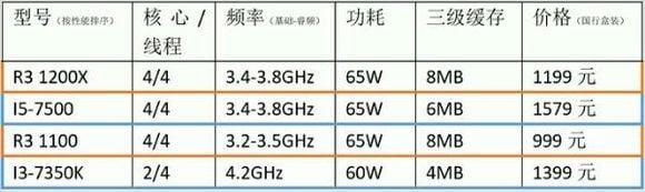 AMD Ryzen LeakedPricing i3 R3 1100