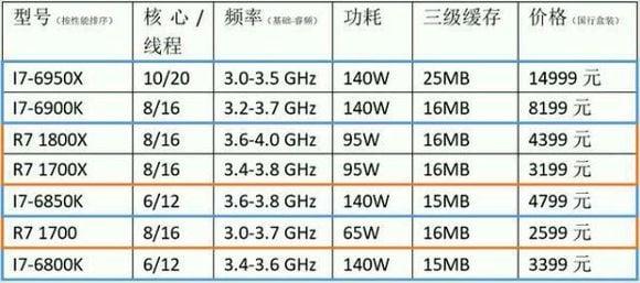 AMD Ryzen LeakedPricing i7 6950X i7 6800K