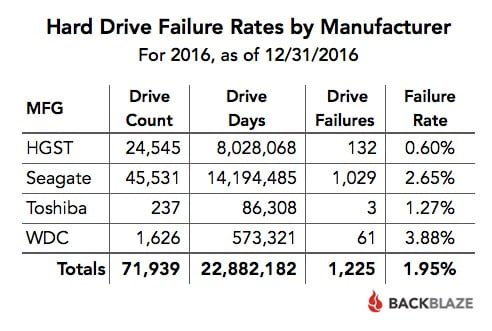 FY 2016 Failure Rates by MFG