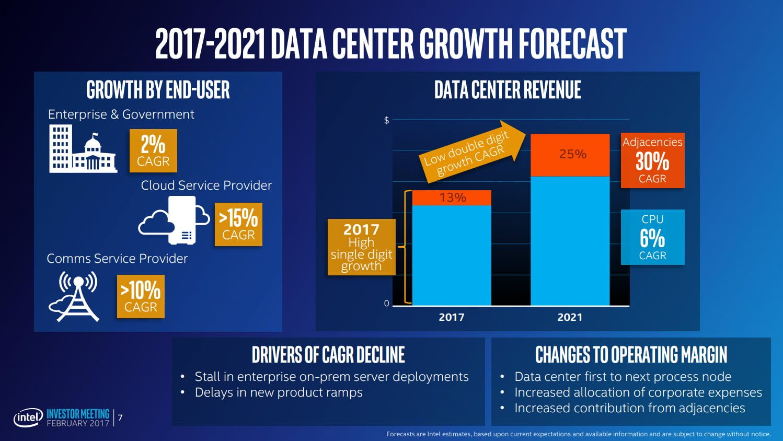 8th Gen Intel Core CPUs May Use Both 10nm,14nm Process | Custom PC
