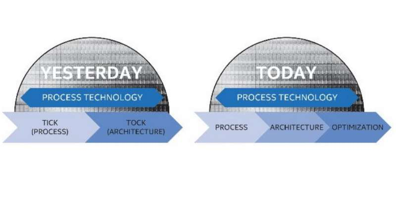 intel process architecture optimization technology image