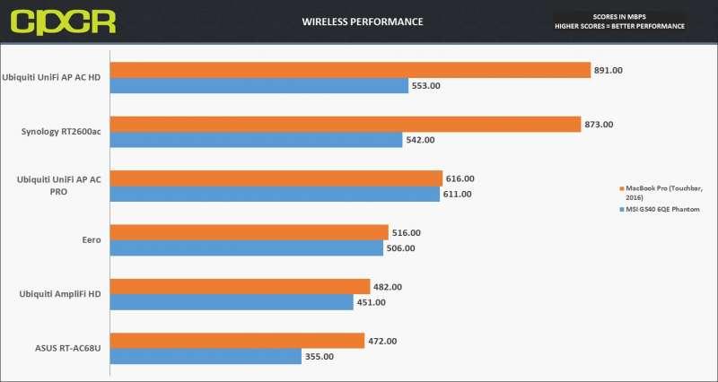 mbp wifi loc1 wireless performance custom pc review