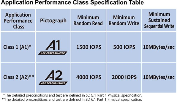 SD Association Introduces A2 Memory Card Specification