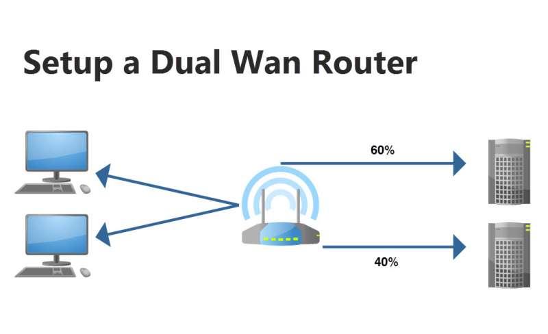 setup dual wan router image
