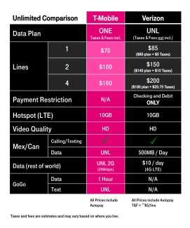 tmobile one verizon unlimitd comparison chart