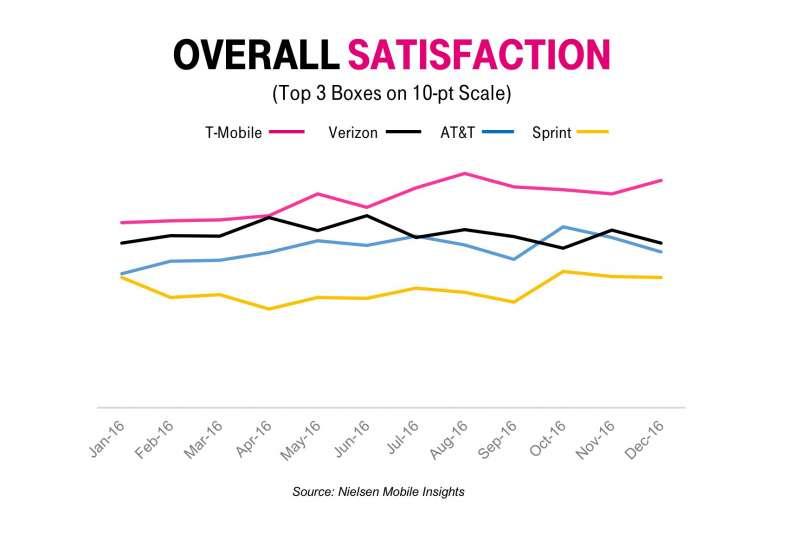 tmobile overall satisfaction ratings 2016