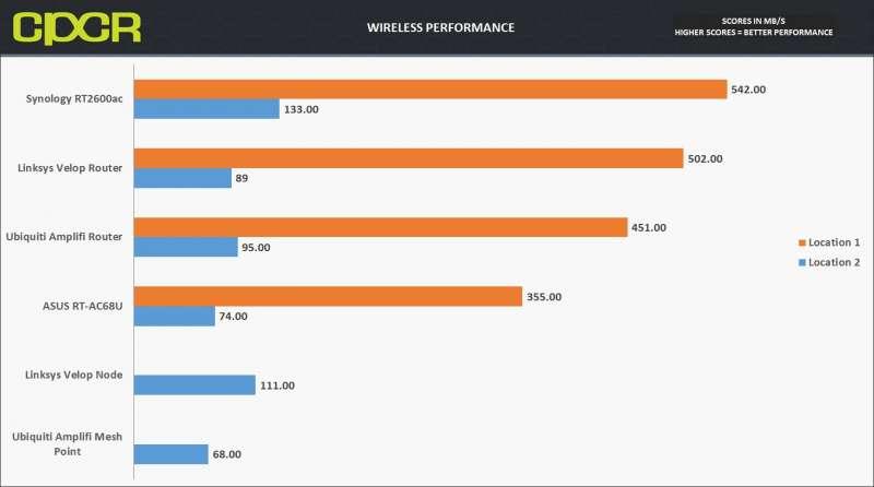 wireless performance linksys velop custom pc review
