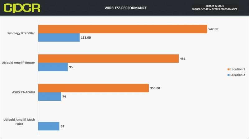 wireless performance ubiquiti amplifi hd custom pc review 1