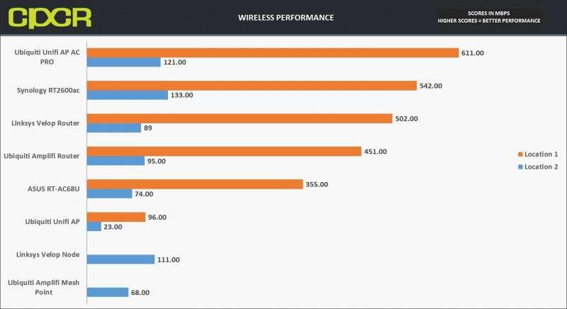 wireless performance ubiquiti unifi ap ac pro custom pc review