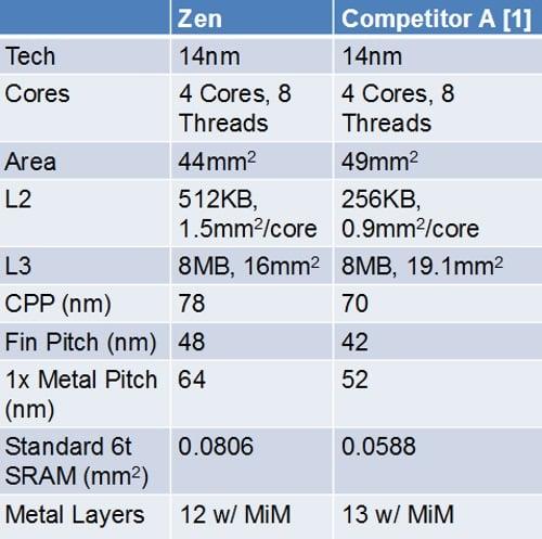 AMD Zen vs Intel Skylake Cores