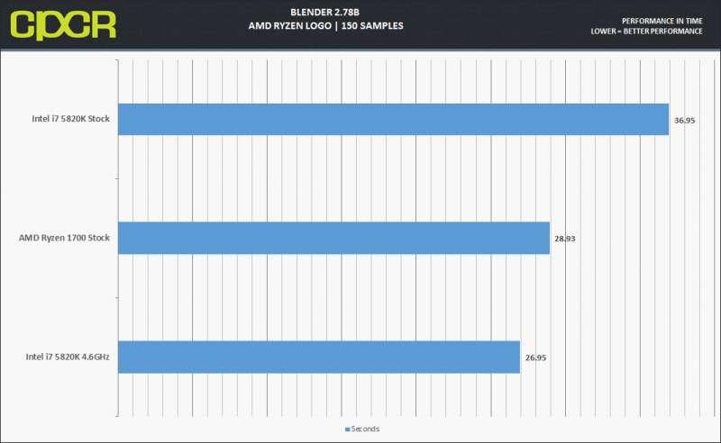 Ryzen 1700 Custompcreview Blenderfixed