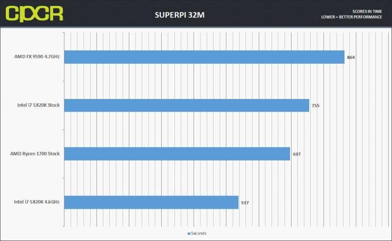 Ryzen 1700 Custompcreview SuperPiFixed