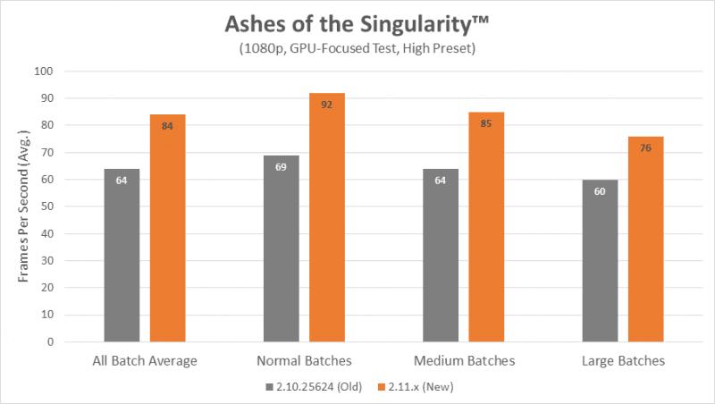 amd ashes of singularity optimization chart 1