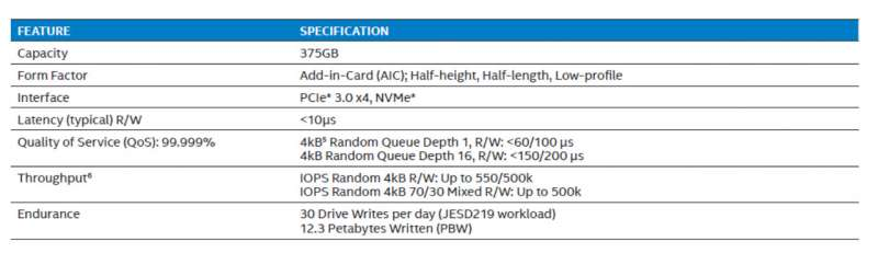 intel 3dxpoint optane ssd dc p4800x launch specifications