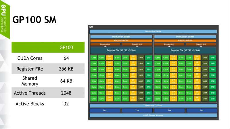 Nvidia GP100 GPU SM (Streaming Multiprocessor) Diagram