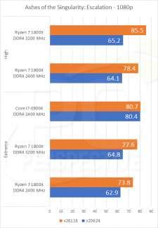 pc per ashes of sigularity optimization chart 1