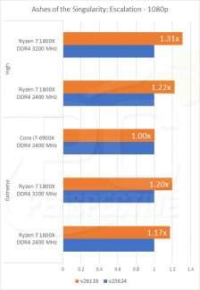 pc per ashes of sigularity optimization chart 2