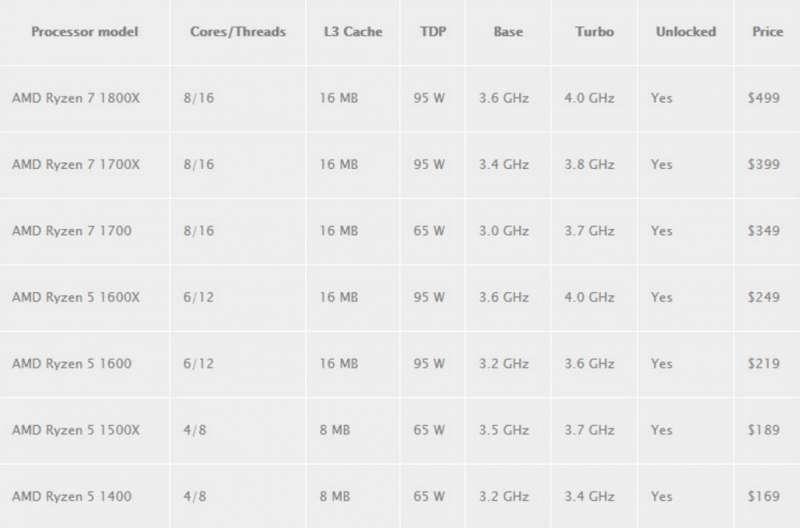 ryzen processor lineup leaked spec chart