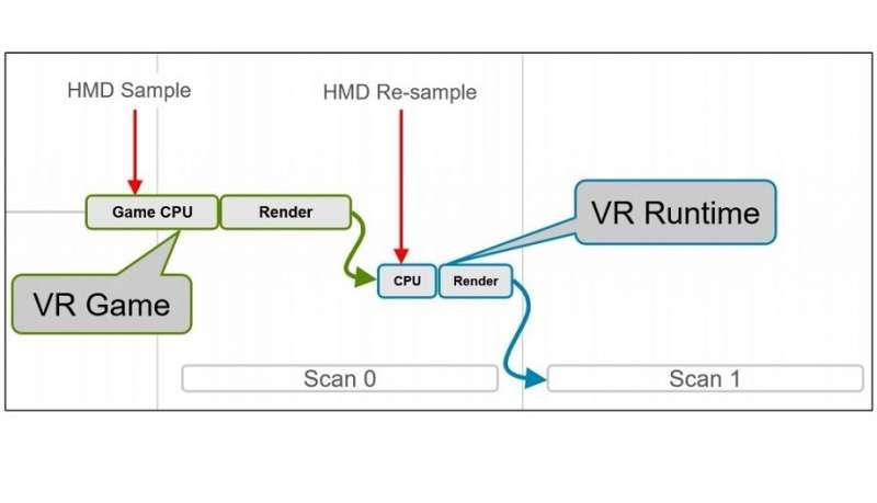 simplified vr pipeline