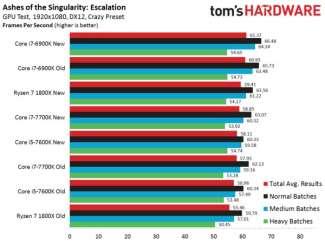 toms hardware ashes of singularity optimization 2