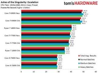 toms hardware ashes of singularity optimization 3