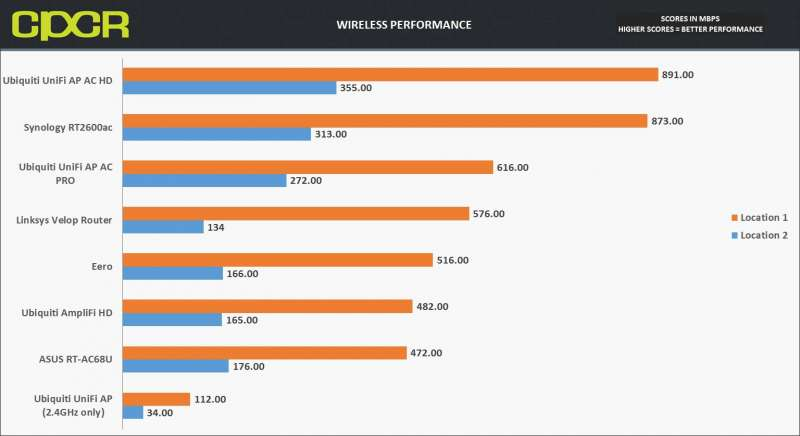 wireless performance ubiquiti unifi ap ac hd custom pc review