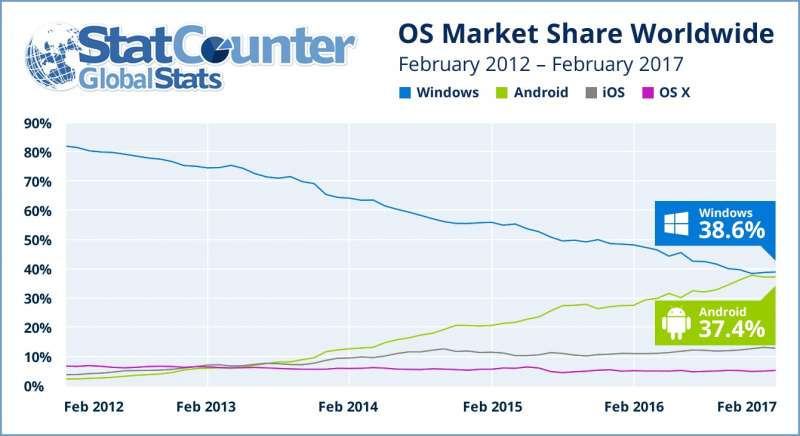 worldwide os marketshare feb 2017