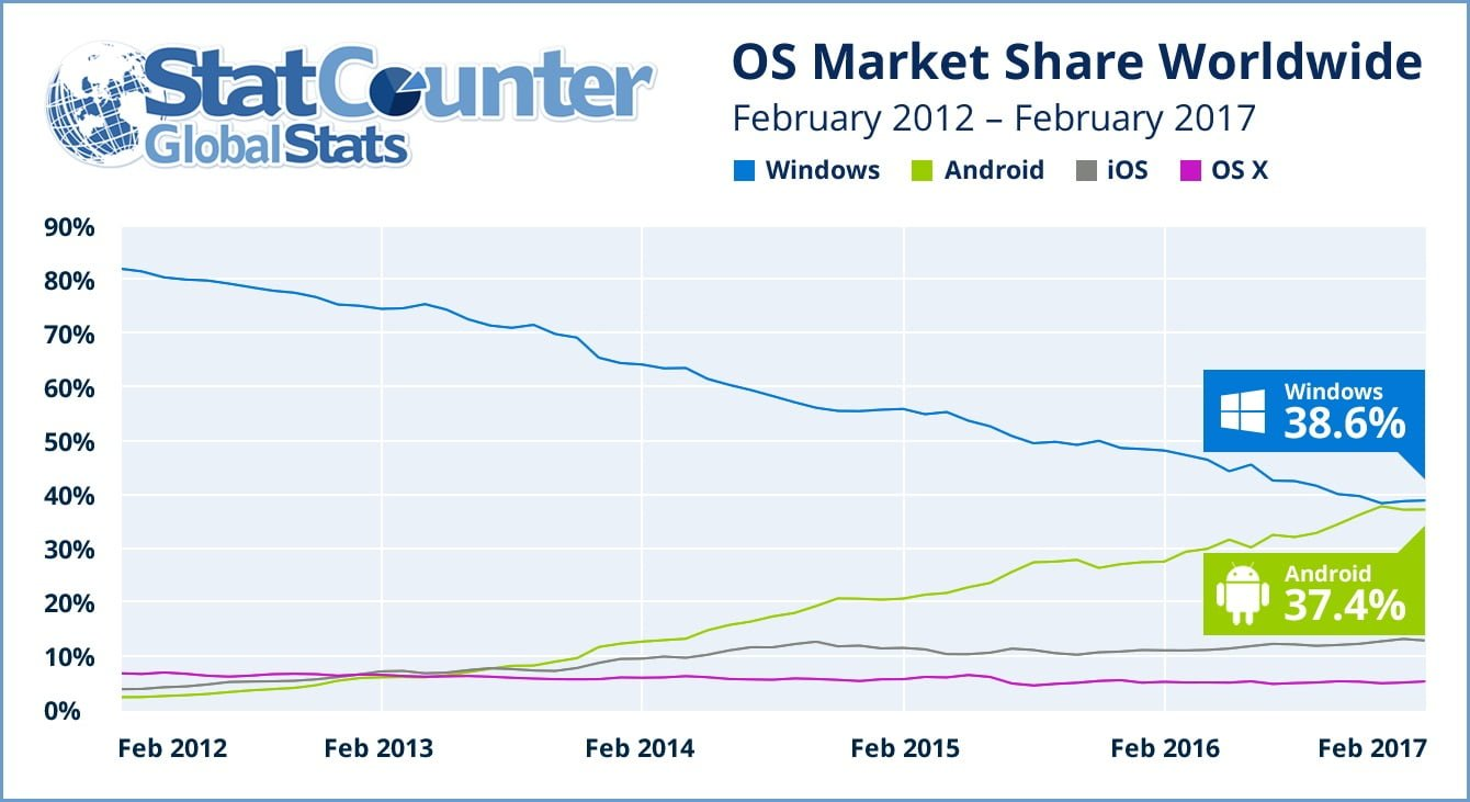 Look out, Windows: Android is catching up