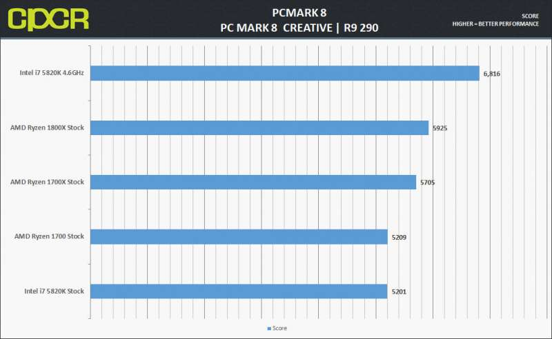Ryzen 1700x 1800x Custompcreview PCMark8