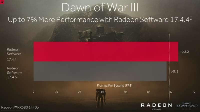 radeon rx 580 driver comparison dawnofwar custompcreview