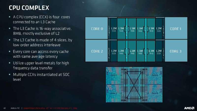 AMD Zen CCX (Core Complex)
