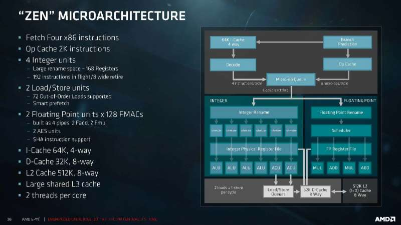 amd epyc server platform techday presentation deck Page 36
