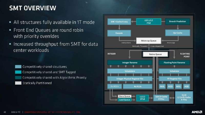amd epyc server platform techday presentation deck Page 44