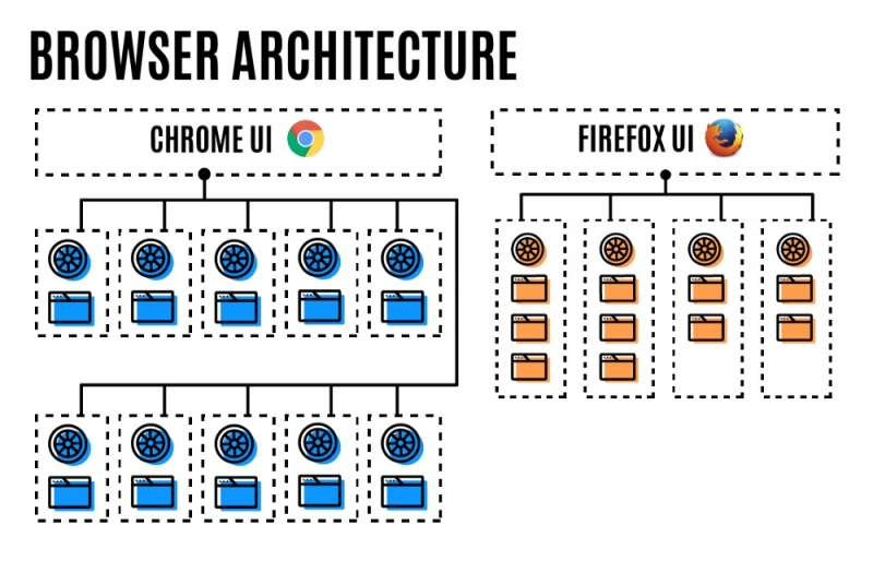 firefox new process architecture 1
