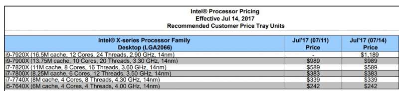 intel core x series clockspeed pricing i9 7290x