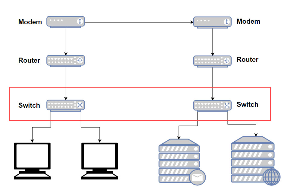 difference between modem router and switch explained custom pc rh custompcreview com DSL Wireless Router Diagram Wireless Router Connection Diagram